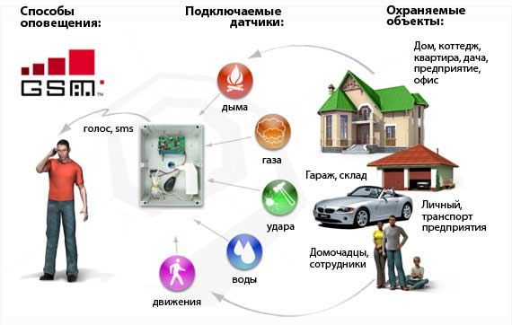 Подключение GSM сигнализации на Осокорках.